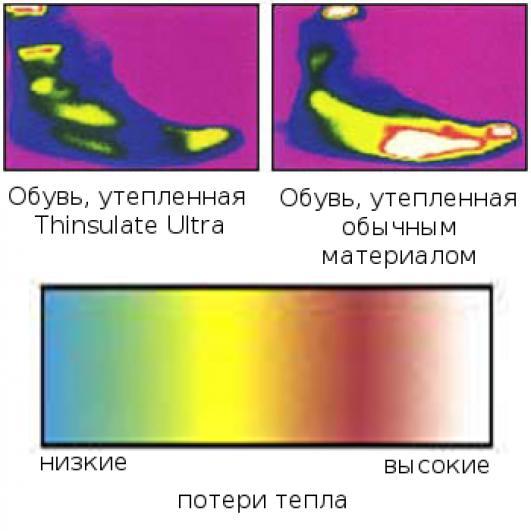 Thinsulate Ultra - утеплители в сравнении